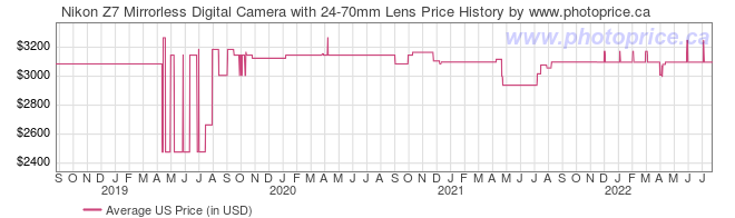 US Price History Graph for Nikon Z7 Mirrorless Digital Camera with 24-70mm Lens