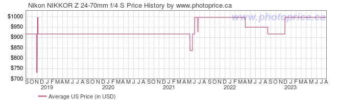 US Price History Graph for Nikon NIKKOR Z 24-70mm f/4 S Lens
