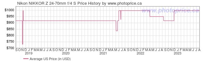 US Price History Graph for Nikon NIKKOR Z 24-70mm f/4 S