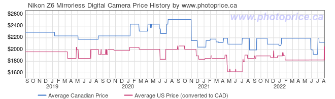Price History Graph for Nikon Z6 Mirrorless Digital Camera