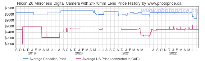 Price History Graph for Nikon Z6 Mirrorless Digital Camera with 24-70mm Lens