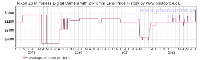 US Price History Graph for Nikon Z6 Mirrorless Digital Camera with 24-70mm Lens