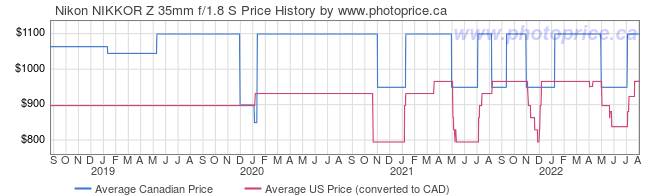 Price History Graph for Nikon NIKKOR Z 35mm f/1.8 S Lens