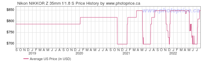 US Price History Graph for Nikon NIKKOR Z 35mm f/1.8 S Lens