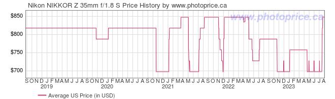 US Price History Graph for Nikon NIKKOR Z 35mm f/1.8 S