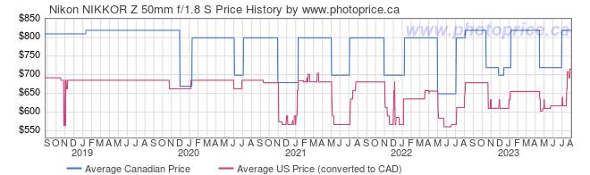 Price History Graph for Nikon NIKKOR Z 50mm f/1.8 S Lens