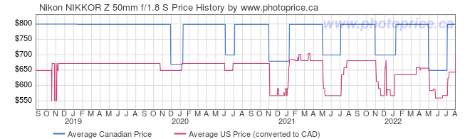 Price History Graph for Nikon NIKKOR Z 50mm f/1.8 S