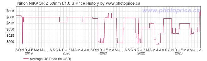 US Price History Graph for Nikon NIKKOR Z 50mm f/1.8 S Lens