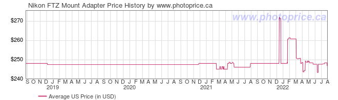 US Price History Graph for Nikon FTZ Mount Adapter