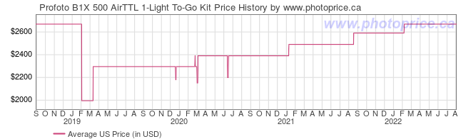 US Price History Graph for Profoto B1X 500 AirTTL 1-Light To-Go Kit