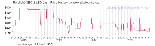 US Price History Graph for Rotolight NEO 2 LED Light