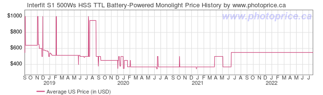 US Price History Graph for Interfit S1 500Ws HSS TTL Battery-Powered Monolight