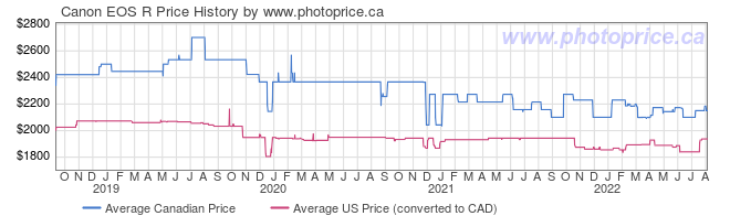 Price History Graph for Canon EOS R