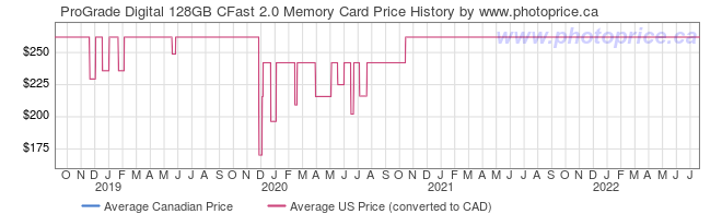 Price History Graph for ProGrade Digital 128GB CFast 2.0 Memory Card