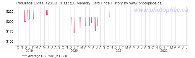US Price History Graph for ProGrade Digital 128GB CFast 2.0 Memory Card