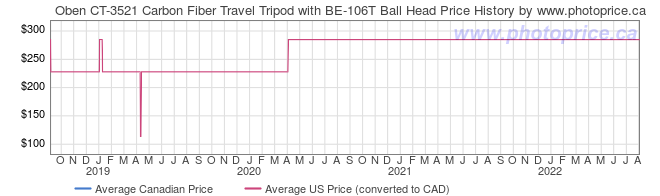 Price History Graph for Oben CT-3521 Carbon Fiber Travel Tripod with BE-106T Ball Head