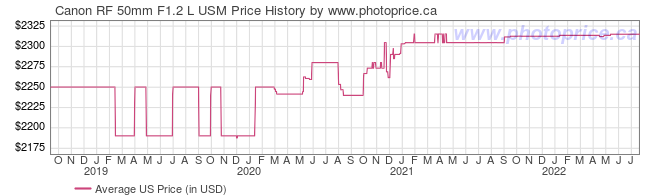 US Price History Graph for Canon RF 50mm F1.2 L USM