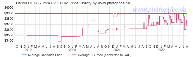 Price History Graph for Canon RF 28-70mm F2 L USM