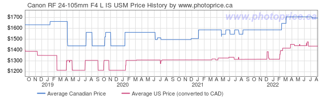 Price History Graph for Canon RF 24-105mm F4 L IS USM