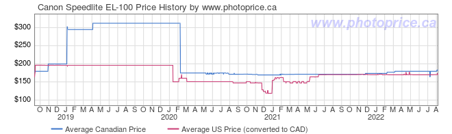 Price History Graph for Canon Speedlite EL-100