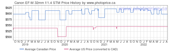 Price History Graph for Canon EF-M 32mm f/1.4 STM