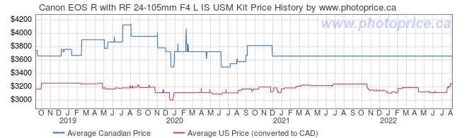 Price History Graph for Canon EOS R with RF 24-105mm F4 L IS USM Kit