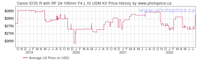 US Price History Graph for Canon EOS R with RF 24-105mm F4 L IS USM Kit