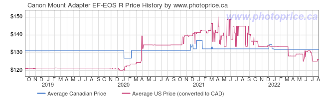 Price History Graph for Canon Mount Adapter EF-EOS R