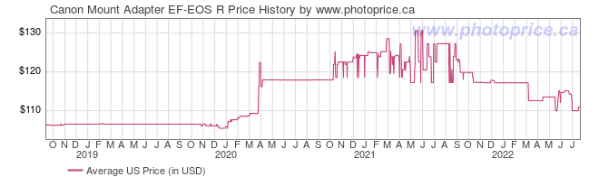 US Price History Graph for Canon Mount Adapter EF-EOS R