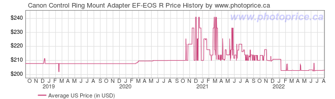US Price History Graph for Canon Control Ring Mount Adapter EF-EOS R