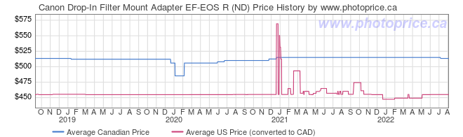 Price History Graph for Canon Drop-In Filter Mount Adapter EF-EOS R (ND)