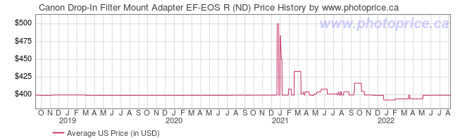 US Price History Graph for Canon Drop-In Filter Mount Adapter EF-EOS R (ND)