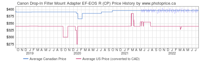 Price History Graph for Canon Drop-In Filter Mount Adapter EF-EOS R (CP)
