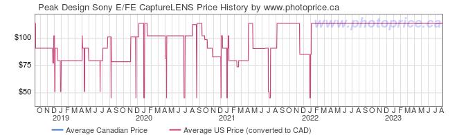 Price History Graph for Peak Design Sony E/FE CaptureLENS