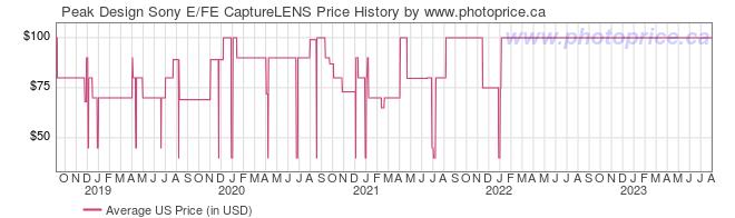 US Price History Graph for Peak Design Sony E/FE CaptureLENS