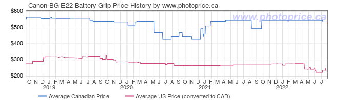 Price History Graph for Canon BG-E22 Battery Grip
