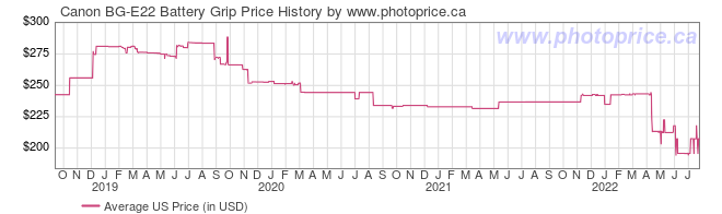 US Price History Graph for Canon BG-E22 Battery Grip