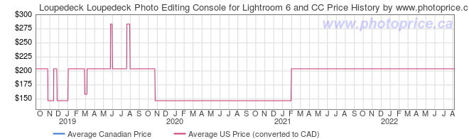 Price History Graph for Loupedeck Loupedeck Photo Editing Console for Lightroom 6 and CC