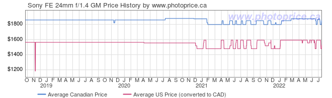 Price History Graph for Sony FE 24mm f/1.4 GM