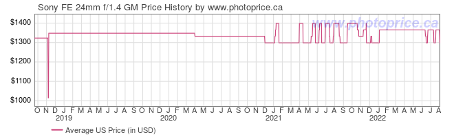 US Price History Graph for Sony FE 24mm f/1.4 GM