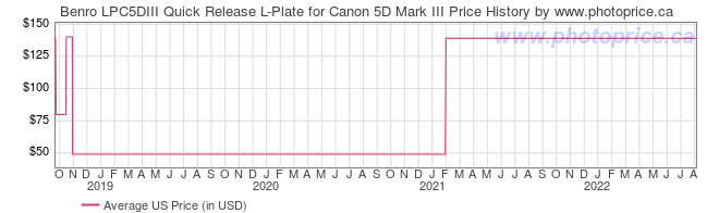 US Price History Graph for Benro LPC5DIII Quick Release L-Plate for Canon 5D Mark III