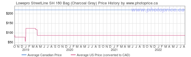 Price History Graph for Lowepro StreetLine SH 180 Bag (Charcoal Gray)