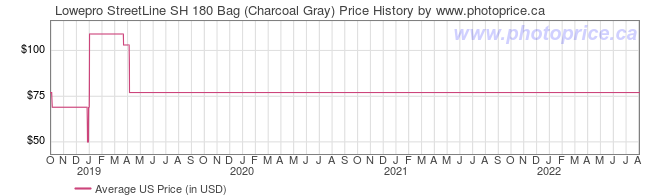US Price History Graph for Lowepro StreetLine SH 180 Bag (Charcoal Gray)