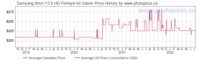Price History Graph for Samyang 8mm f/3.5 HD Fisheye for Canon