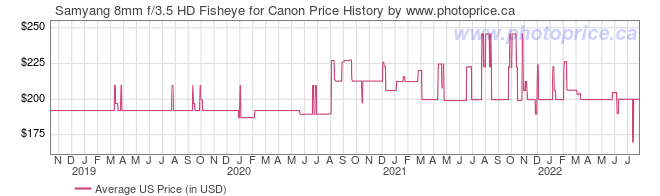 US Price History Graph for Samyang 8mm f/3.5 HD Fisheye for Canon