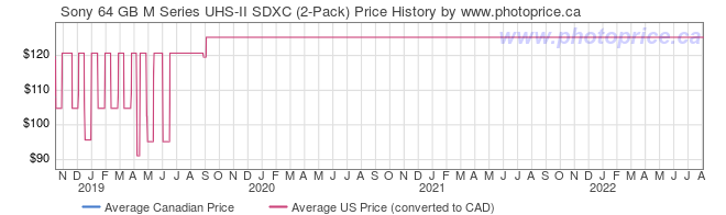 Price History Graph for Sony 64 GB M Series UHS-II SDXC (2-Pack)