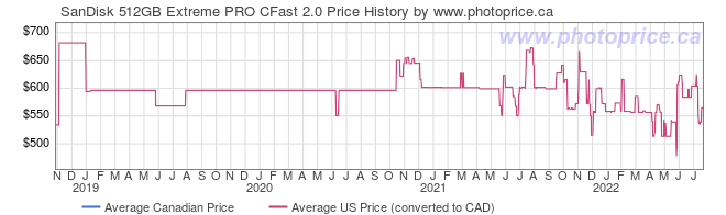 Price History Graph for SanDisk 512GB Extreme PRO CFast 2.0