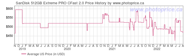 US Price History Graph for SanDisk 512GB Extreme PRO CFast 2.0