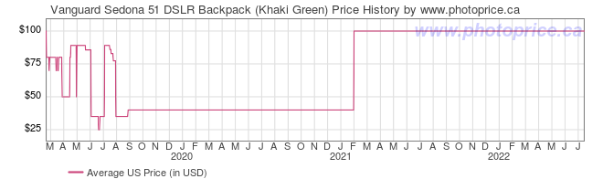 US Price History Graph for Vanguard Sedona 51 DSLR Backpack (Khaki Green)