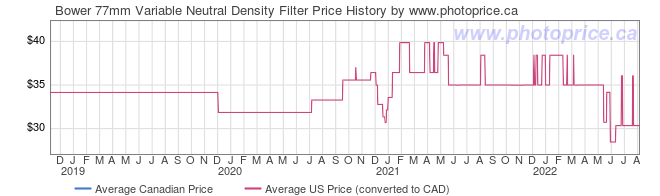 Price History Graph for Bower 77mm Variable Neutral Density Filter